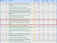 Результати нового всесвітнього рейтингу університетів webometrics